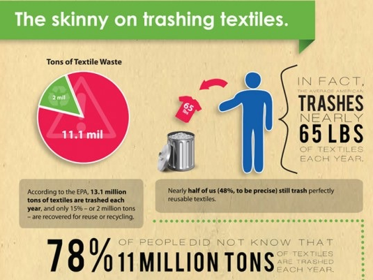 10 Ways You Can Reduce Waste In Our Landfills